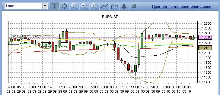 EUR/USD technical analysis Forex_32