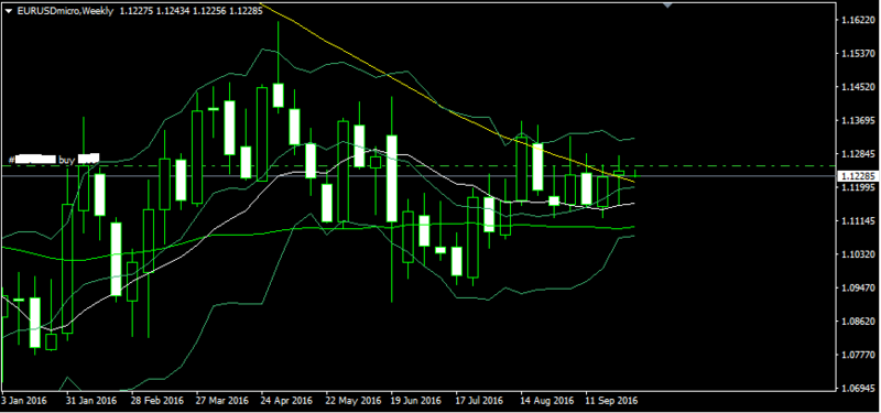 EUR/USD technical analysis Forex_33