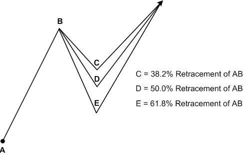 Variations of Elliott waves triangles Forex_36