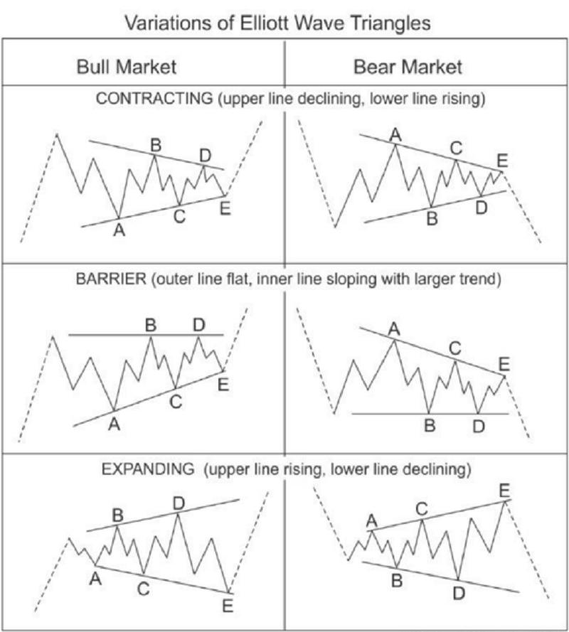 Variations of Elliott waves triangles Forex_37