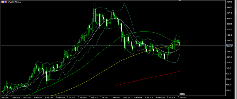 Gold technical analysis Forex_48