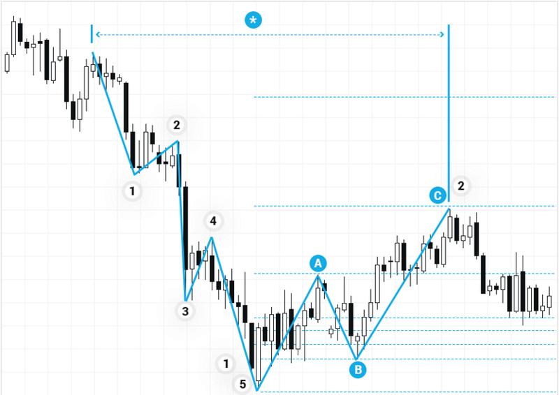 DAX 30 - waves analysis  Forex_54
