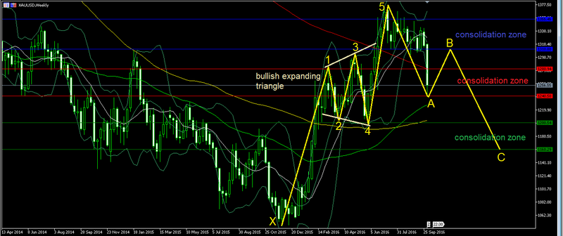 Gold - waves Forex_55
