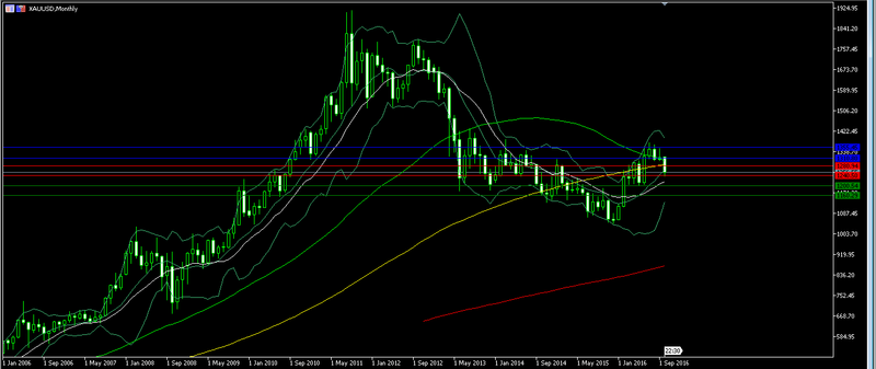 Gold - waves Forex_58