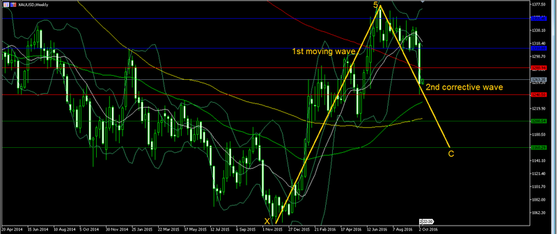 Gold - waves Forex_63