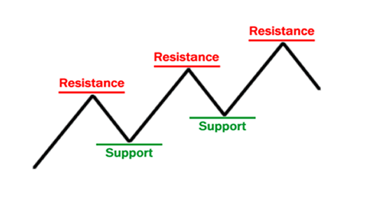 Determination of market movement with the levels of support and resistance Forex_86