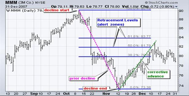 Fibonacci retracement Forex_88