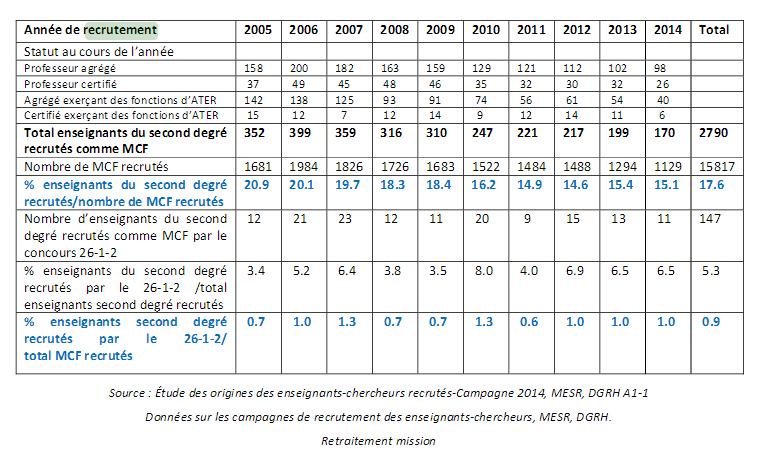 Rapport de l'IGAENR : la place des agrégés dans l'enseignement supérieur Sans_t10