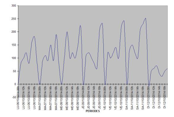 Compteur de passages avec génération e courbes pour statistiques Courbe12