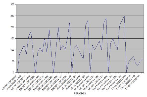 Compteur de passages avec génération e courbes pour statistiques Courbe13