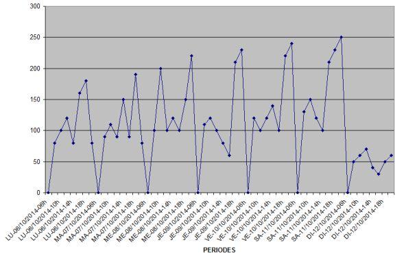 Compteur de passages avec génération e courbes pour statistiques Courbe14