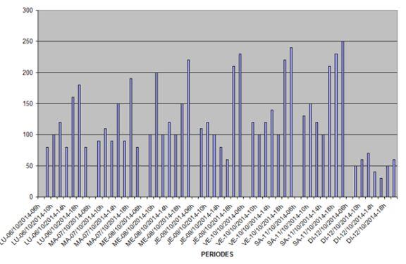 Compteur de passages avec génération e courbes pour statistiques Courbe16
