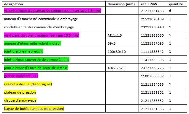 Changer embrayage séries 5/6/7(avant 09/80) par Pockaman Cmd_fu10