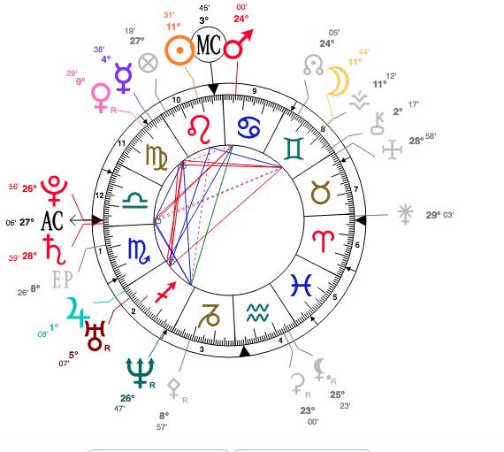 Saturne-Pluton à l'asc carré M Scherm12