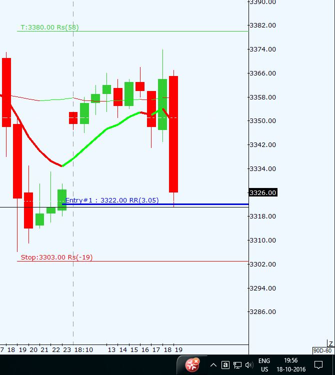 CRUDEOIL INTRADAY Crude_22