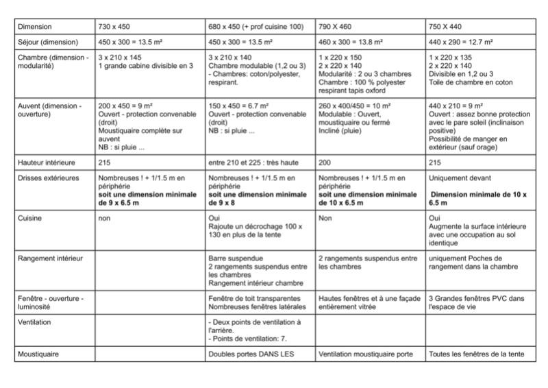 CHOIX D'UNE TENTE POUR famille de 5 - Page 3 Compar12