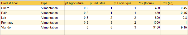 Tableaux Économiques Tablea10