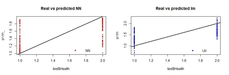 Interpréter des résultats sur R Rplot011