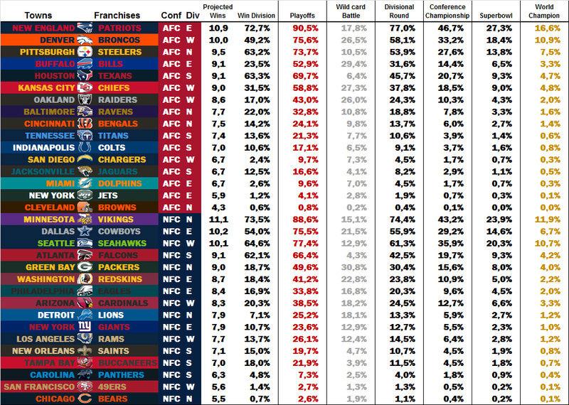 Power Rankings by dodo Week 6 W610