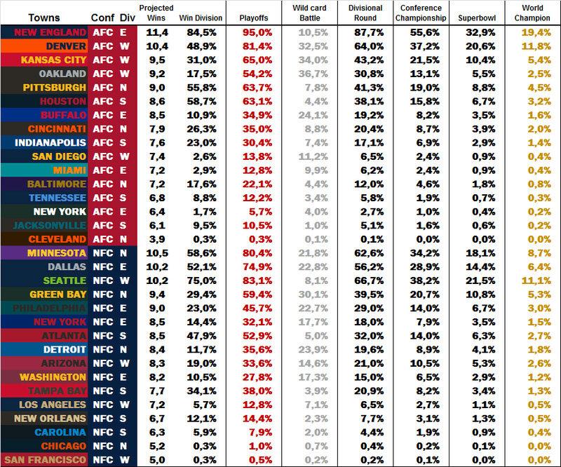 Power Rankings by dodo Week 7 W710