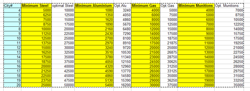 Minimums and Required Stockpile Numbers   Stpile10
