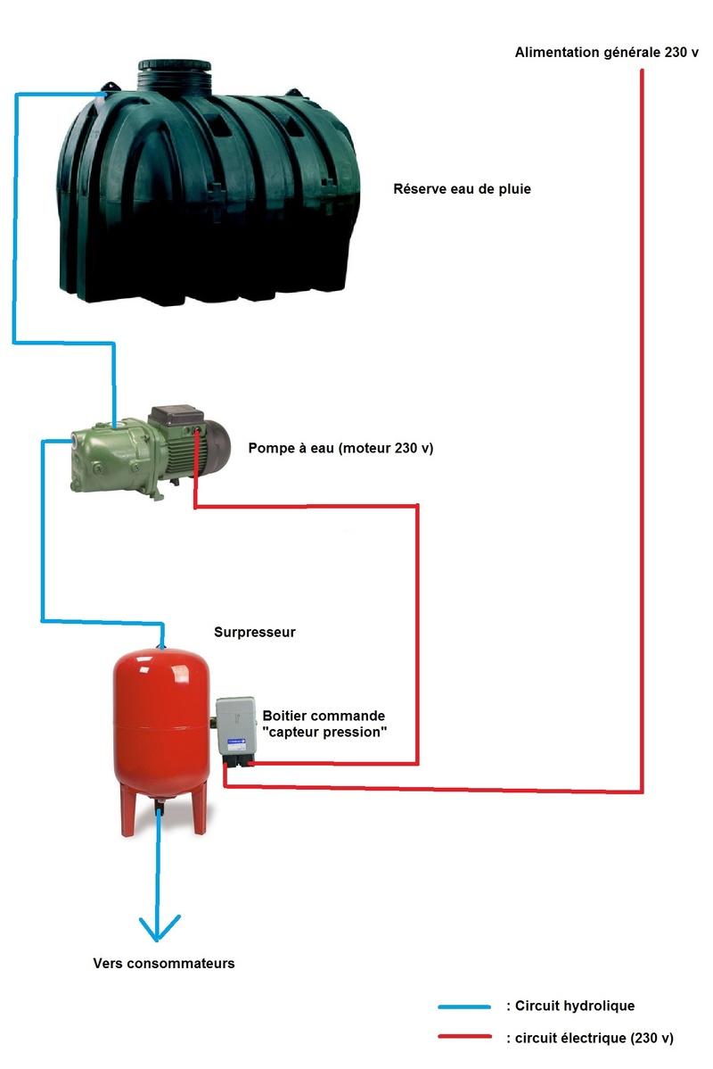 Protection moteur / temps fonctionnement max Circui10