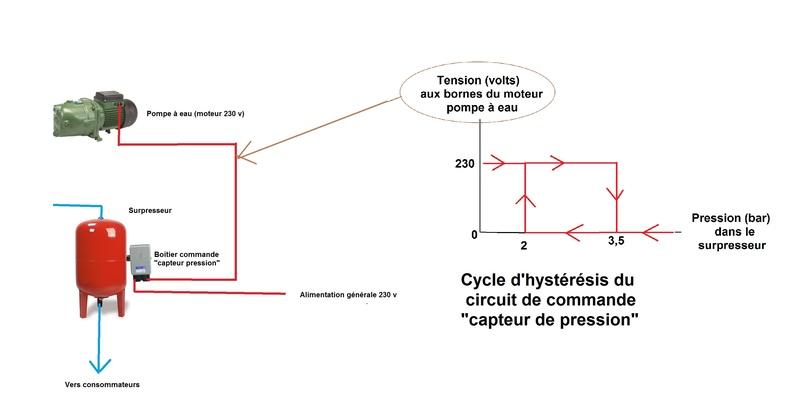 Protection moteur / temps fonctionnement max Circui11