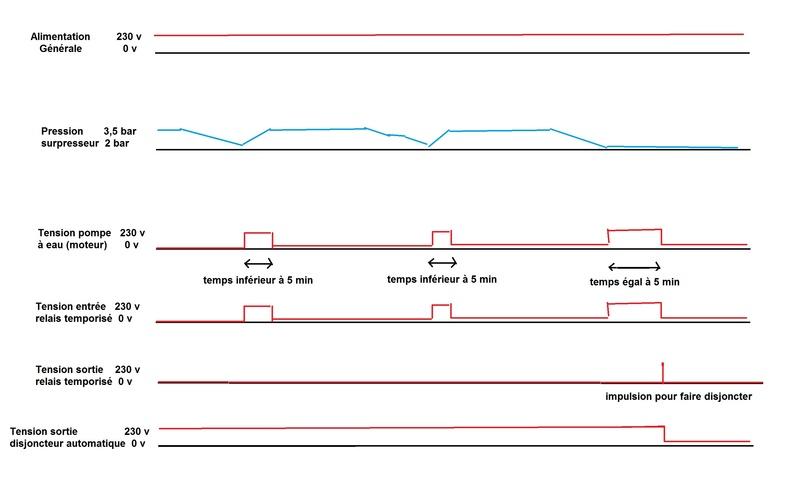 Protection moteur / temps fonctionnement max Circui13