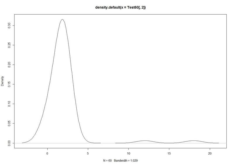 confiance - Intervalle de confiance -estimation du paramètre de confianc Densit10