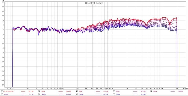 Essais câble hp pour tweter après filtre en fils de litz Disper12