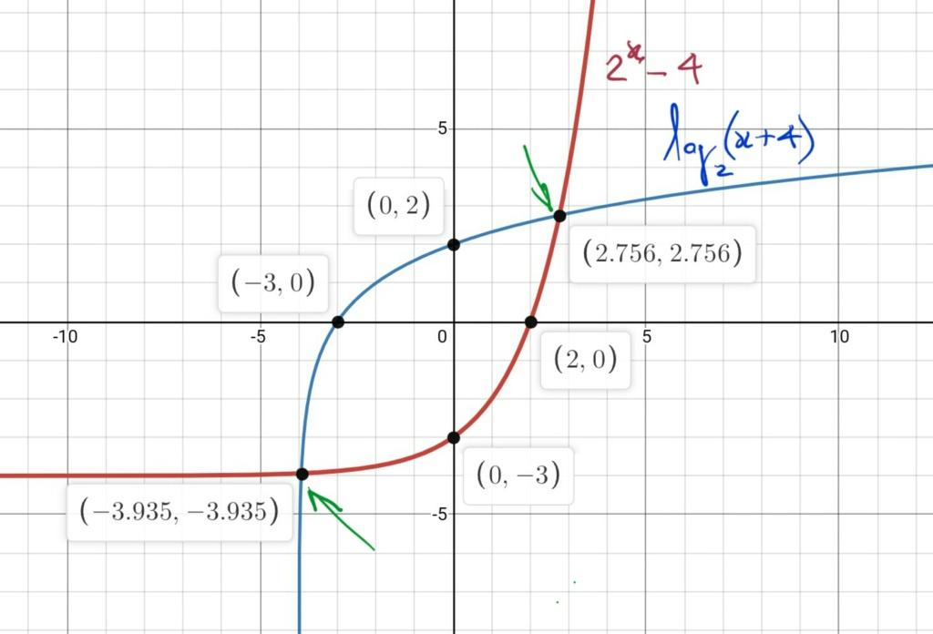 numero de soluções de uma equação (função inversa) Scre1552
