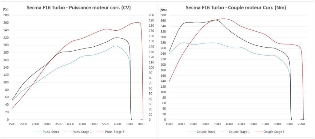 F16 Turbo stage 3 @ 260Cv F16_t_10