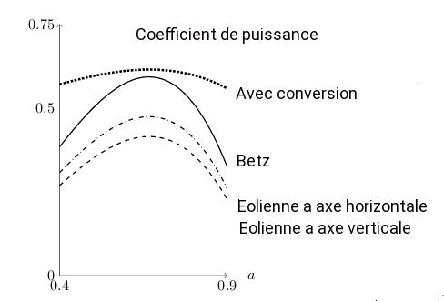 La limite de Betz n'est pas une loi Cp11