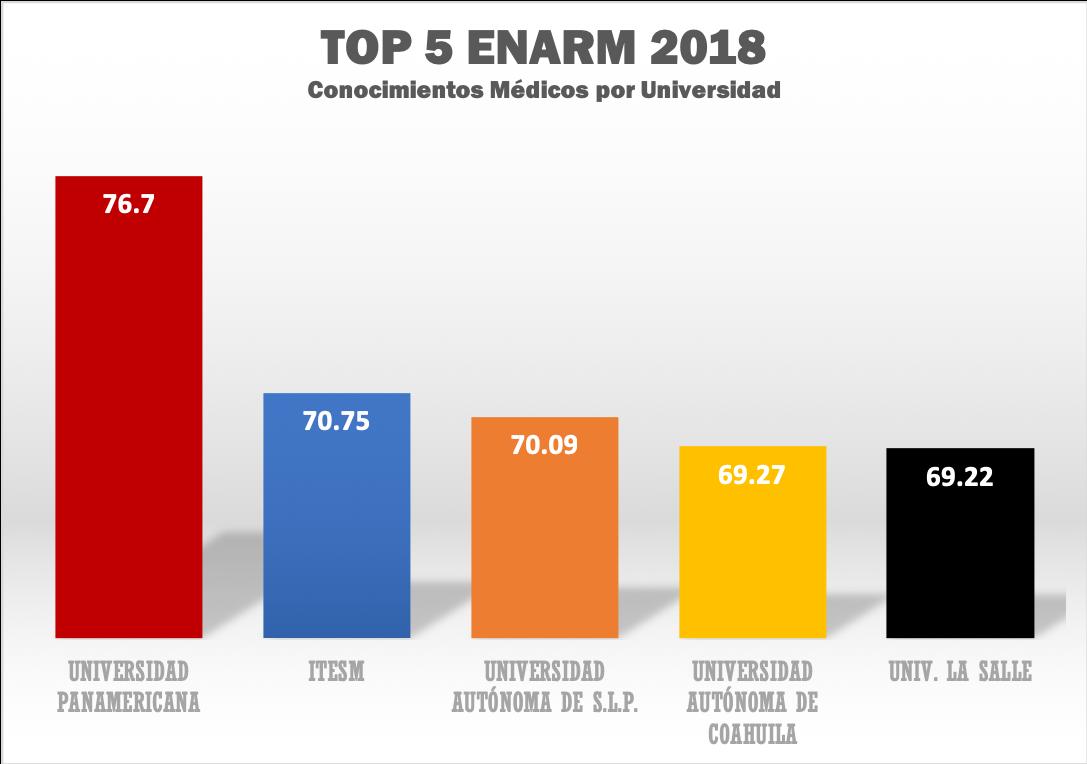 Ranking ENARM 2018 por Universidad Grafic10