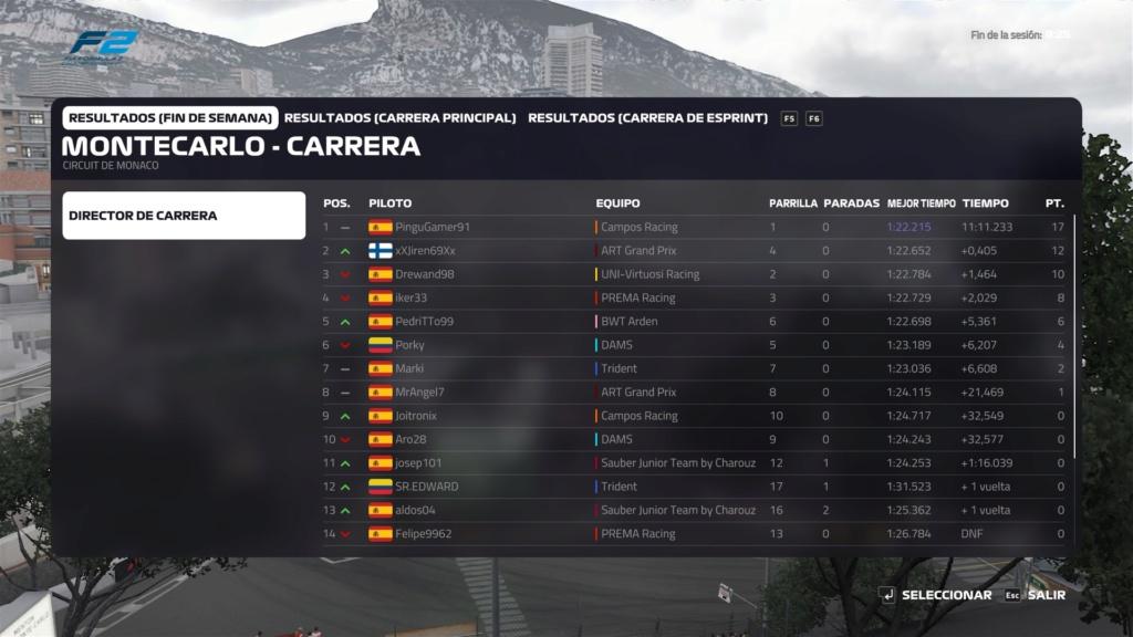 Resultados 4º GP SFRS by ECDF1 (F2) - Temporada 2 | Mónaco 211