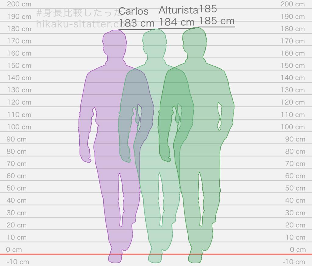 Promedio de estatura de los foreros Eec3ac10