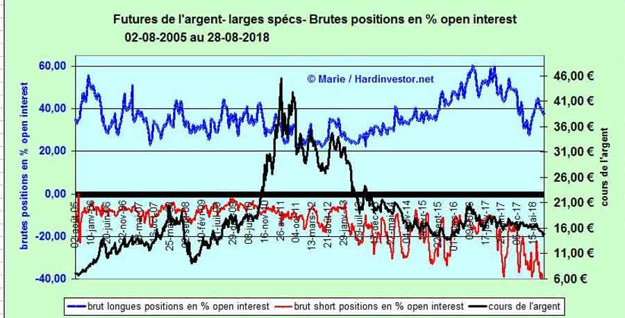 Spéciale COTS / Futures de L'or et de l'argent 2222si10
