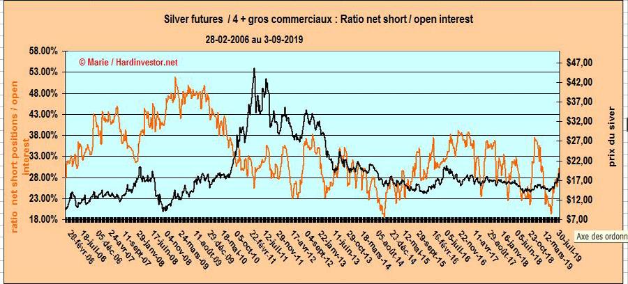 Marché or et argent /Comex / positions des bullions banks / infos en mensuel - Page 5 4-plus11