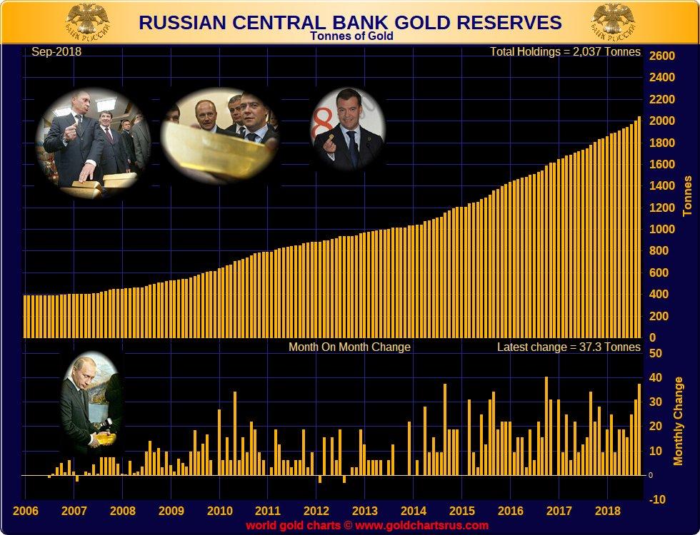 réserves d'or de la banque centrale de russie  - Page 3 Dp53az10