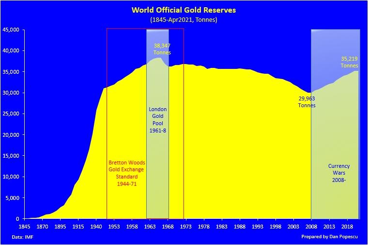 Réserves d'or des banques centrales / statistiques annuelles - Page 3 E0zdfh10