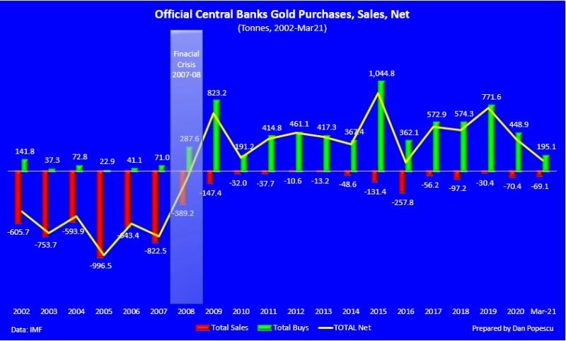 Réserves d'or des banques centrales / statistiques annuelles - Page 3 E0zeny10