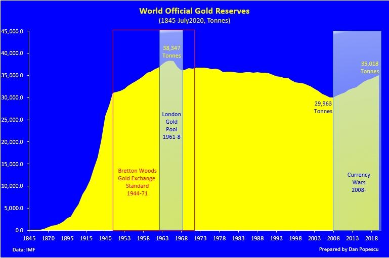 Réserves d'or des banques centrales / statistiques annuelles - Page 3 Efs8nu11