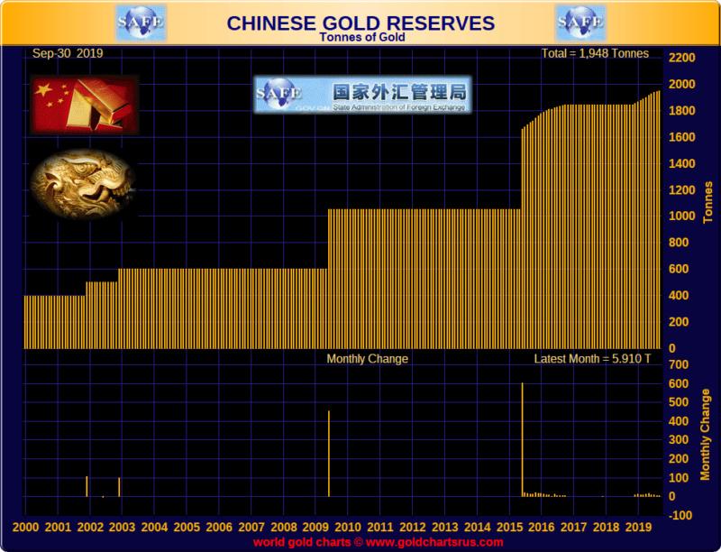 Chine / réserve d'or / file de suivi  Eguj9j10