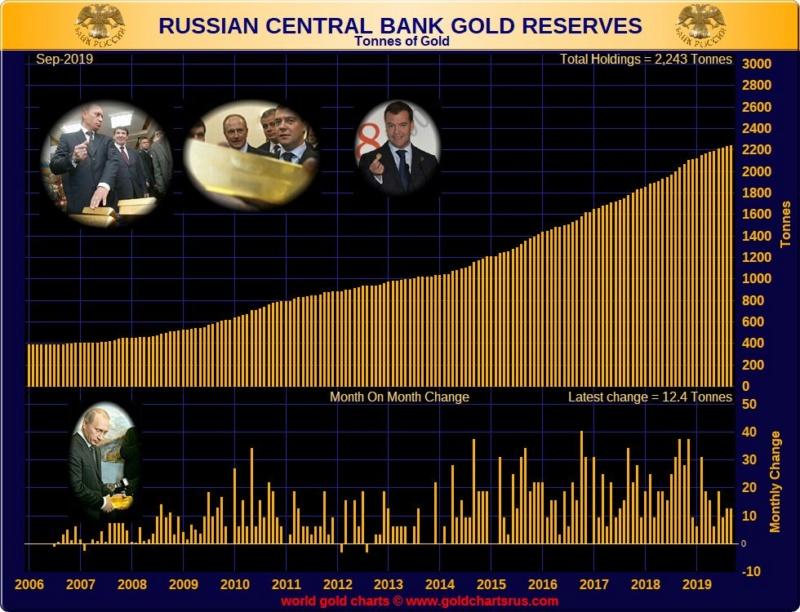 réserves d'or de la banque centrale de russie  - Page 3 Eho8dg10