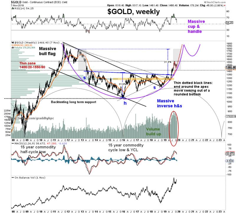 prix de l'or, de l'argent et des minières / suivi 2015 et ultérieurement - Page 11 Ei3fhk10