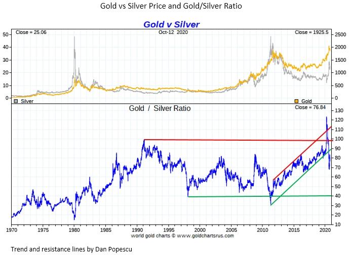 ratio Or-Argent / ratio gold-silver : file de suivi technique  - Page 2 Eknh2w10