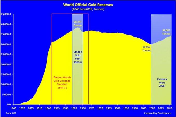 achats d'or par les Banques centrales s'accélérent  - Page 4 Em-ury10