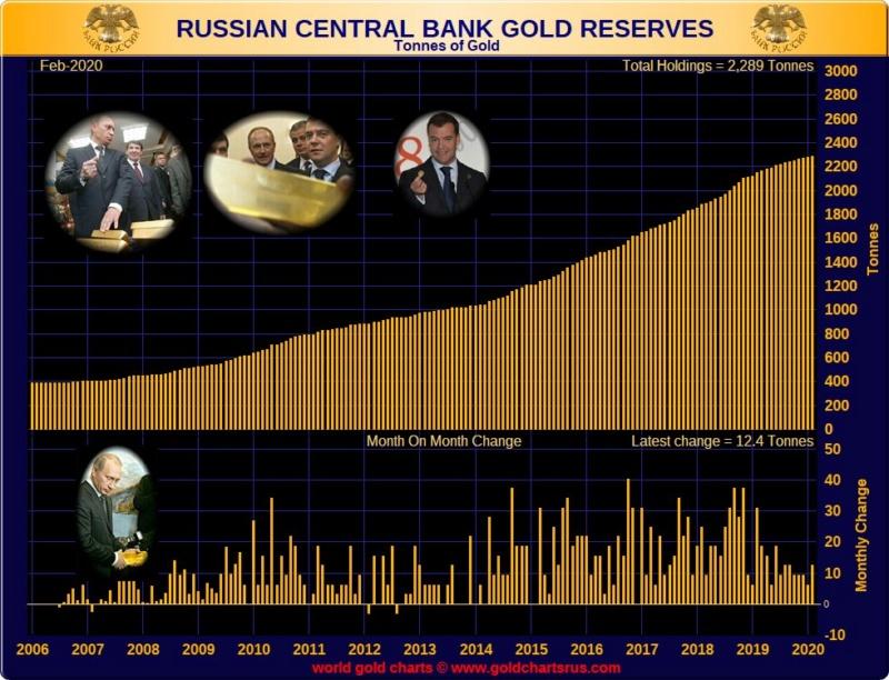 réserves d'or de la banque centrale de russie  - Page 3 Etokxy10