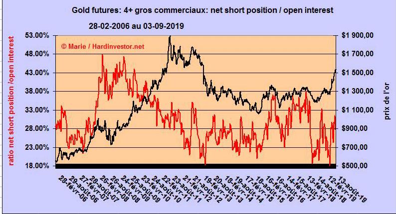 Marché or et argent /Comex / positions des bullions banks / infos en mensuel - Page 5 Gold-411