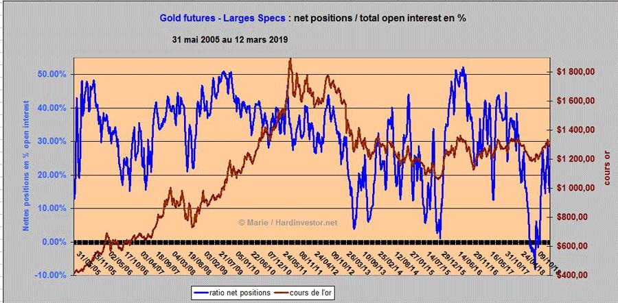 Spéciale COTS / Futures de L'or et de l'argent Gold10